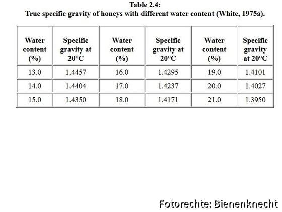 Dichte + Wassergehalt